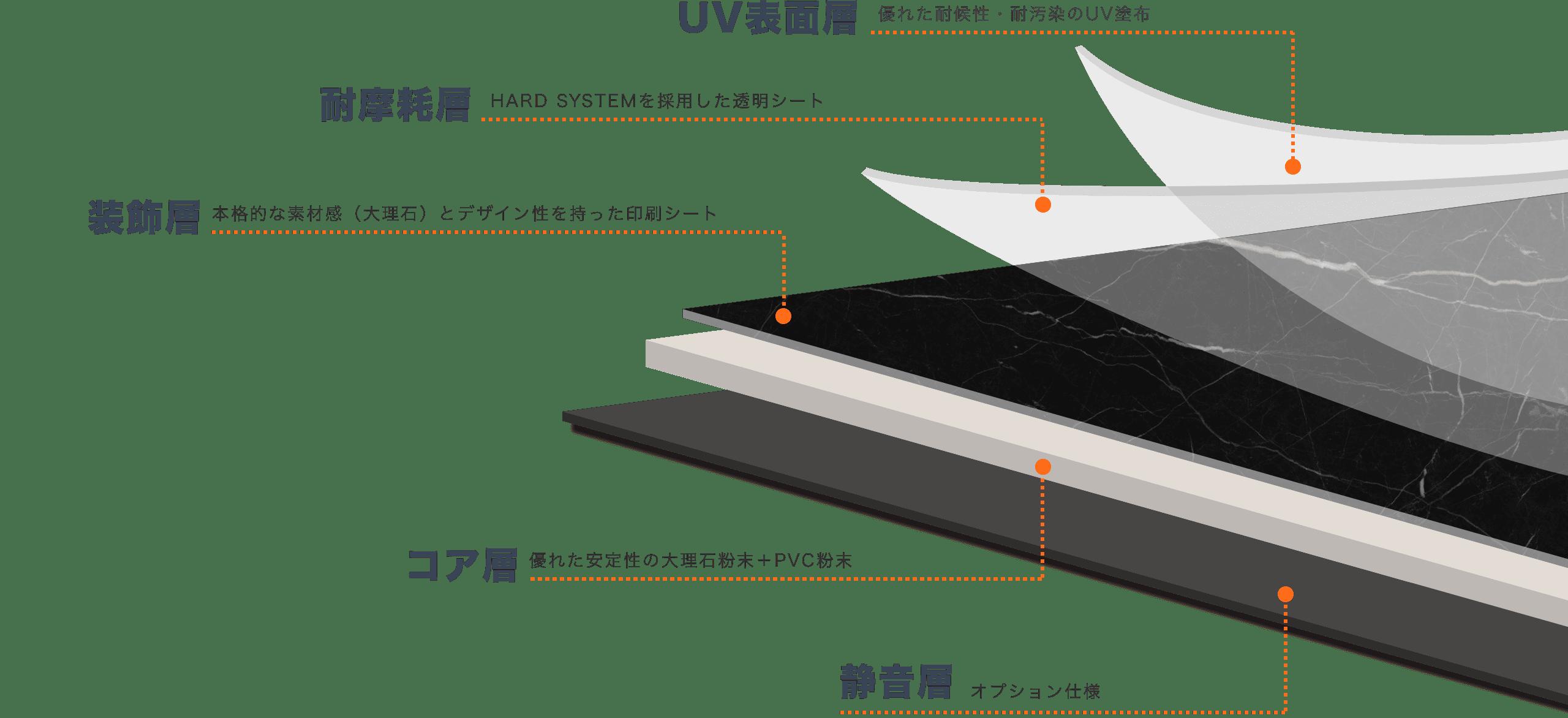 大理石調エコストーンフローリング(SPC)の構造画像