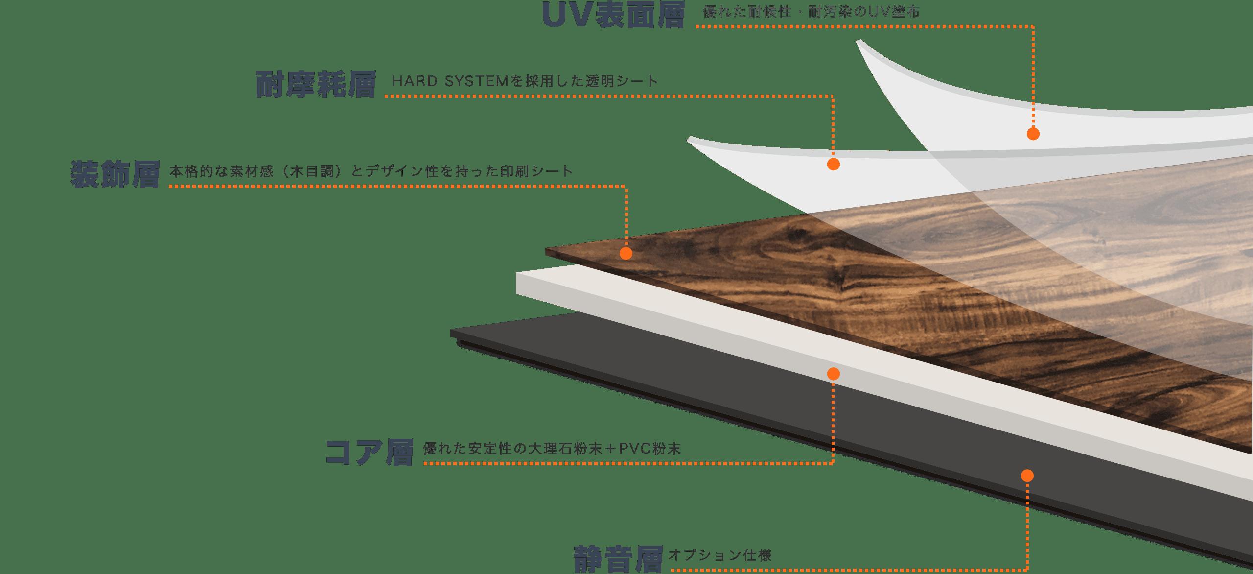 木目調エコストーンフローリング(SPC)の構造画像
